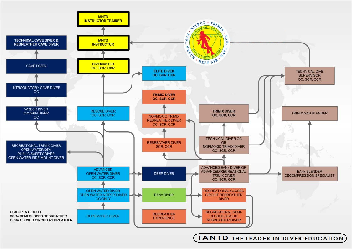 Přehled kurzů IANTD - Nautico Liberec